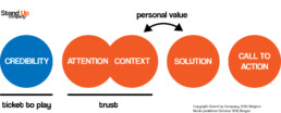 Stand Up 5 elements of persuasion model 2020